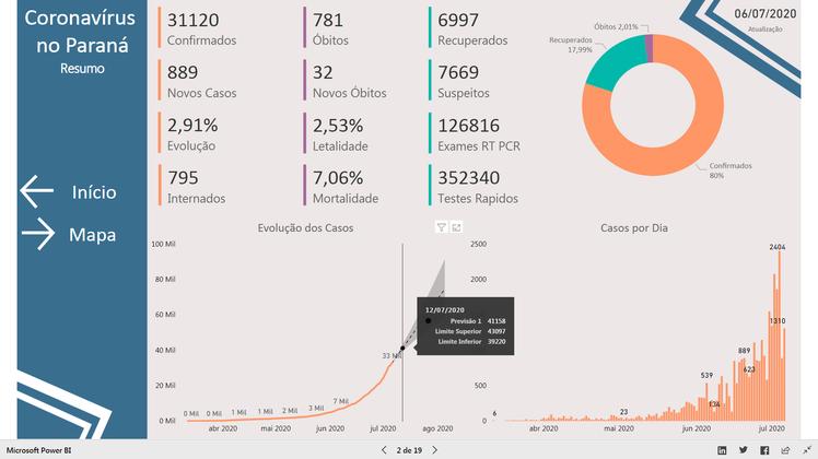 Plataforma apresenta panorama da doença no estado (Imagem: Reprodução)