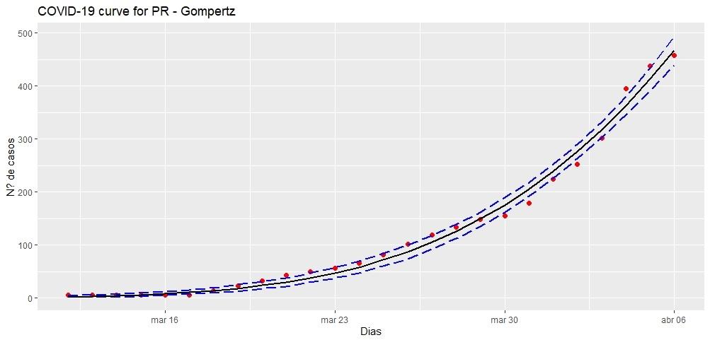 Gráfico 1 - Gompertz.jpg